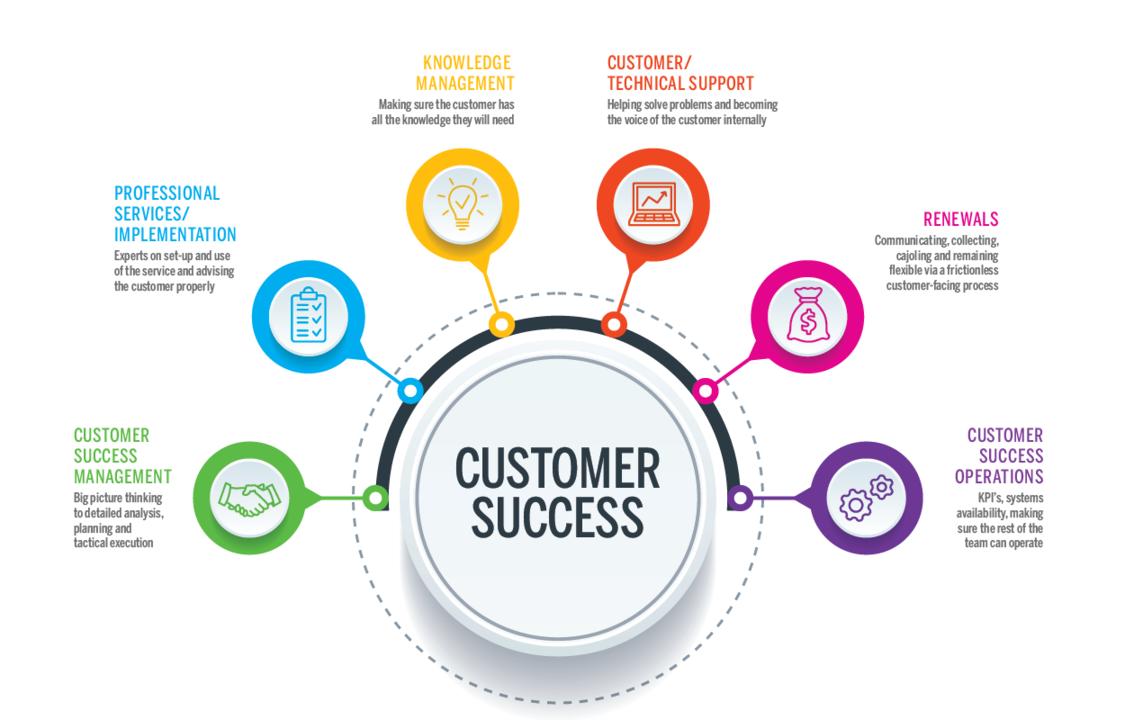 customer-success-map