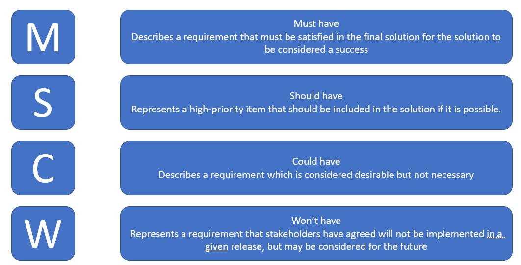 moscow-prioritization-schema