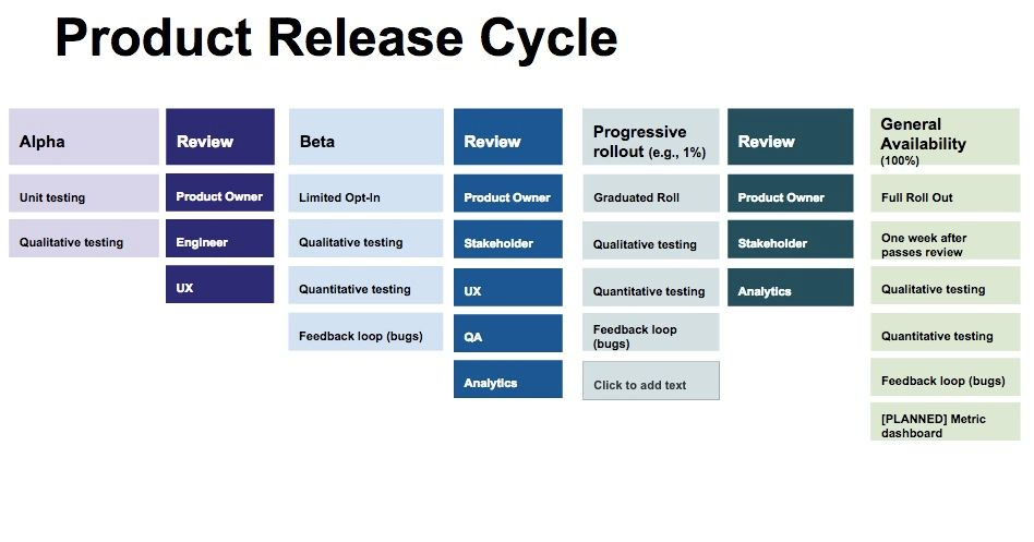 product-release-cycle