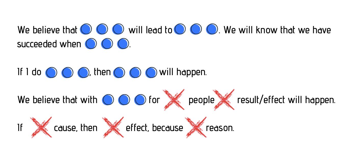Product-management-hypothesis