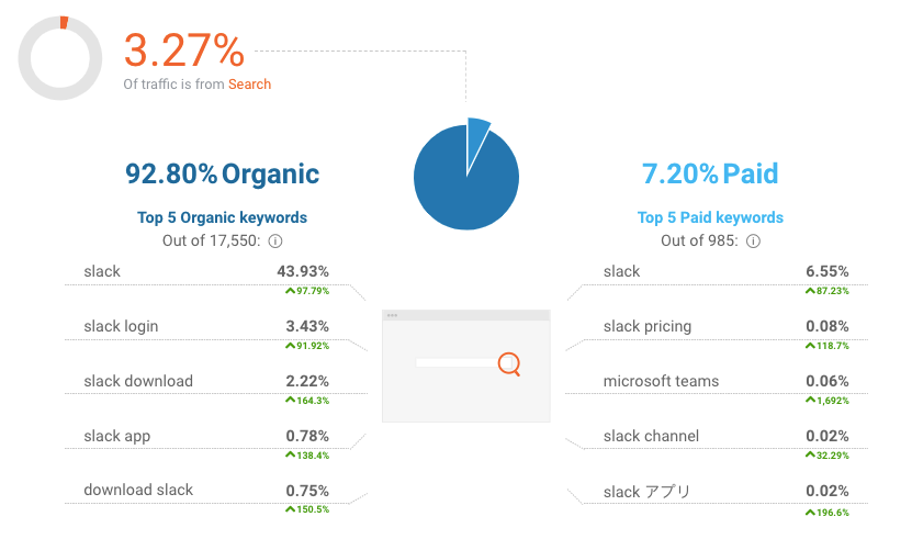 Organic-traffic-slack