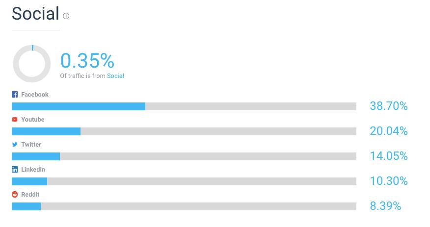 Social-traffic-slack