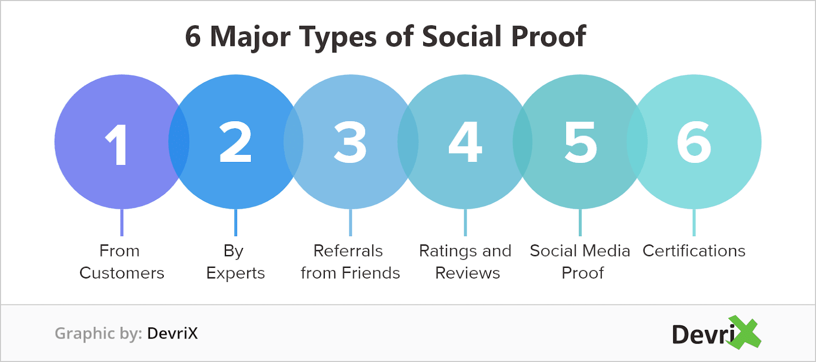 major-types-of-social-proof