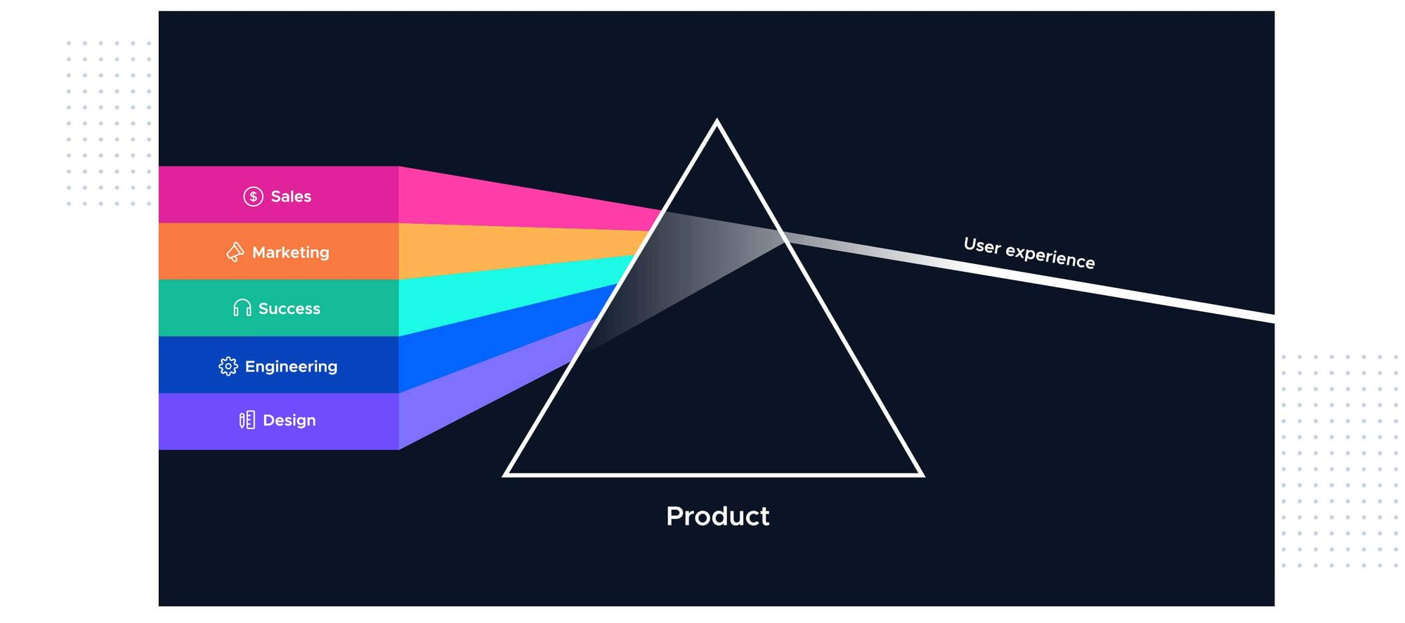 User-experience-pyramid