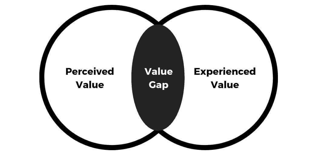 value-gap-illustration
