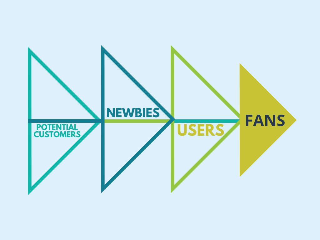 SaaS user engagement scheme