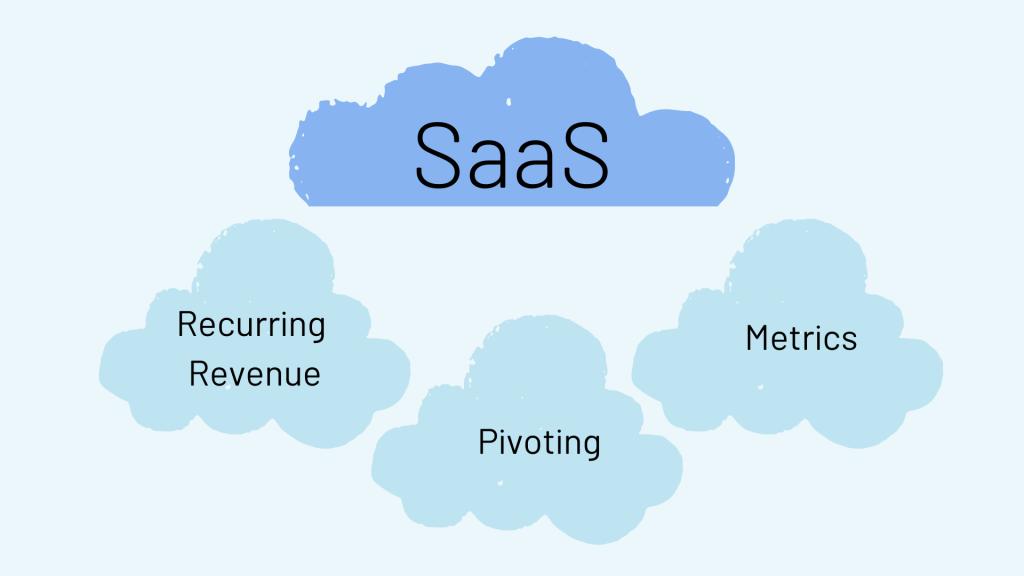 SaaS Business Model Essentials